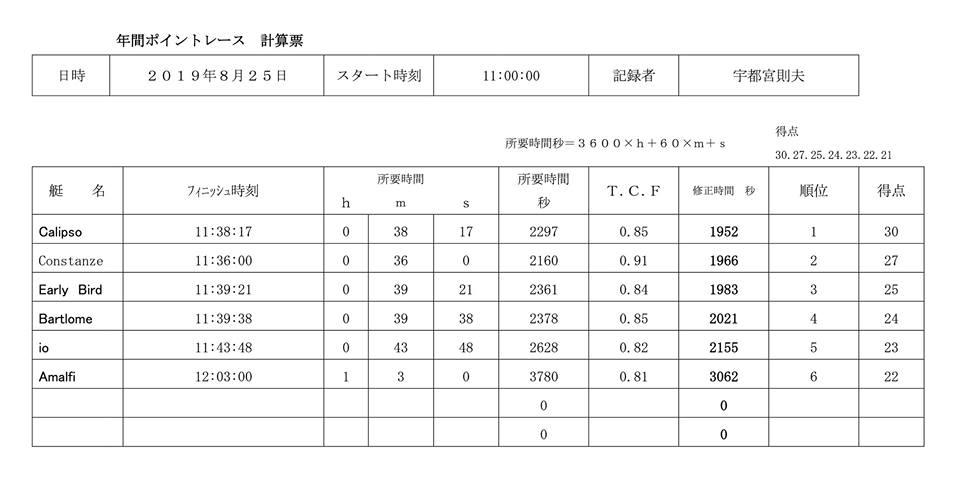 第6戦の成績表